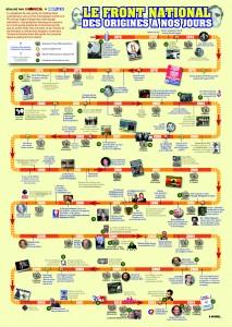 Chronologie FN