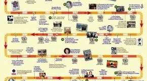 Chronologie historique du Front National