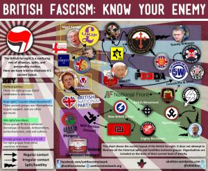 Comme nous avons pu le faire nous-mêmes pour la France, l'AFN a réalisé une cartographie de l'extrême droite britannique (cliquez pour agrandir).