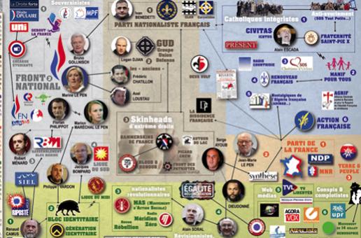Cartographie de l'extrême droite française (nouvelle version – printemps 2016)