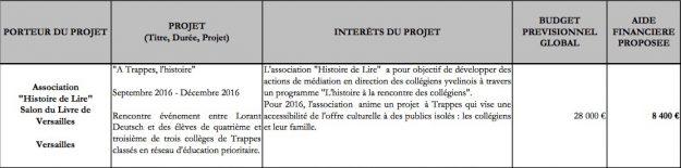IL y a toujours de l'argent pour les copains… Source : https://www.yvelines.fr/wp-content/uploads/2016/16_Annexe_1___Tableau_Projets_Culture_et_Accessibilit1465474235566.pdf