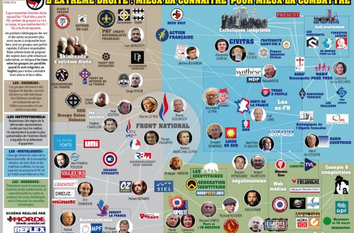 Cartographie de l'extrême droite : mieux la connaître pour mieux la combattre