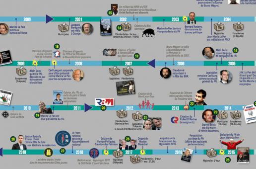 Du FN au Rassemblement national : frise chronologique de 1972 à nos jours
