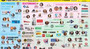 Cartographie de l'extrême droite française [mise à jour hiver 2019-2020]